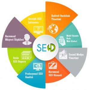 seo yaparken kullanılan google servisleri, google araçları, seo yaparken kullanılan araçlar